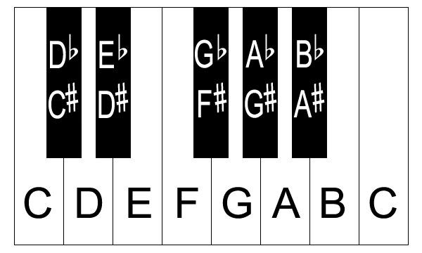 piano-keys-with-notes1photo